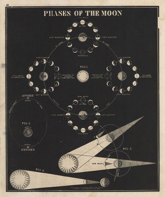 "Phases Of The Moon.  By Asa Smith. Published by Cady & Burgess, New York. Wood engraving,1848-1850. Image size 9 3/4 x 8 1/8"" (248 x 217mm). LINK."